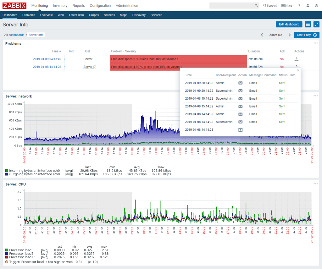 monitoring dashboard problems 1024x856 - HOSTED SERVER MONITOR