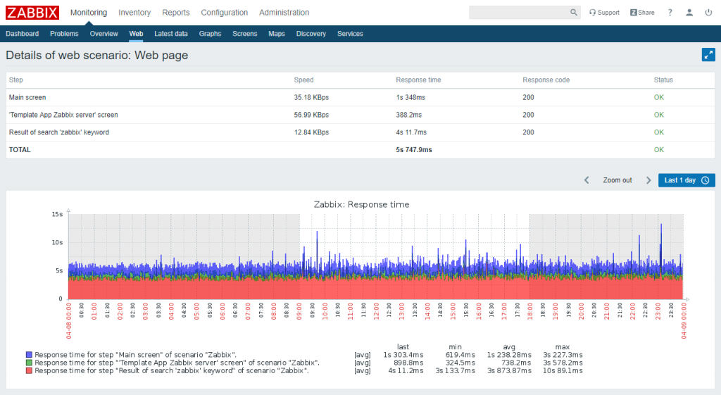 monitoring web 1024x561 - HOSTED SERVER MONITOR